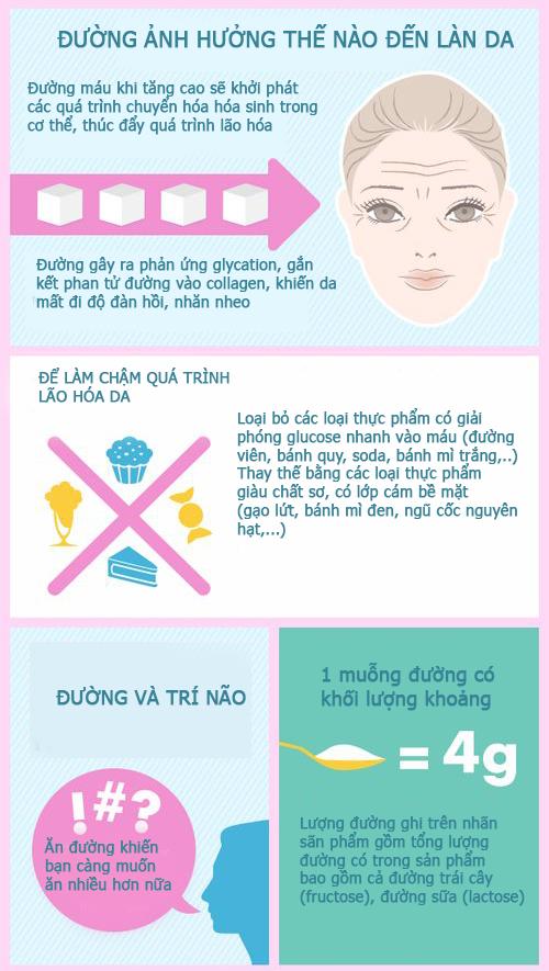 anh-huong-cua-duong-doi-voi-suc-khoe