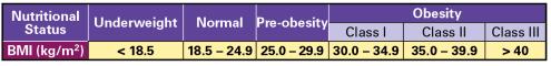 table BMI-1